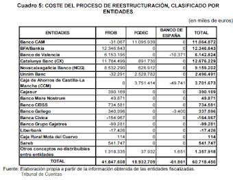 Rescate financiero: El Banco de España y el Tribunal de Cuentas, no se ponen de acuerdo
