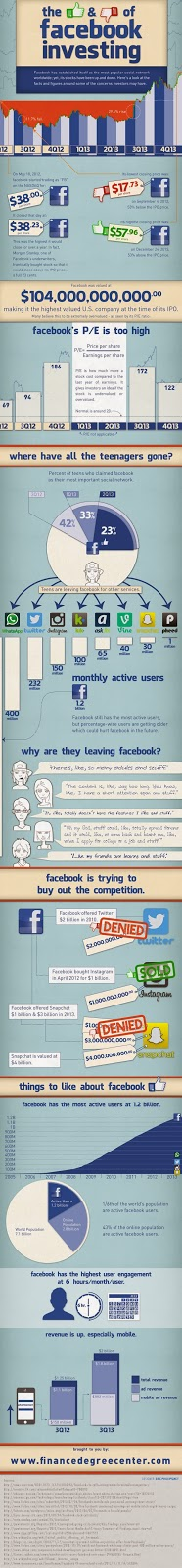 Facebook IPO Inforgraphic 2014