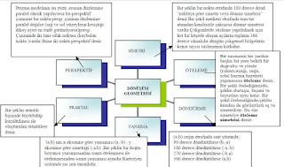 İzmir özel ders dönüşüm geometrisi kavram haritası
