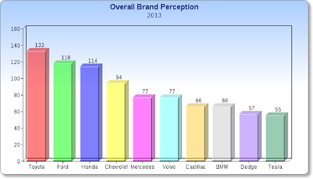 Consumer Reports, Car Brand Perception, Car Study 2013