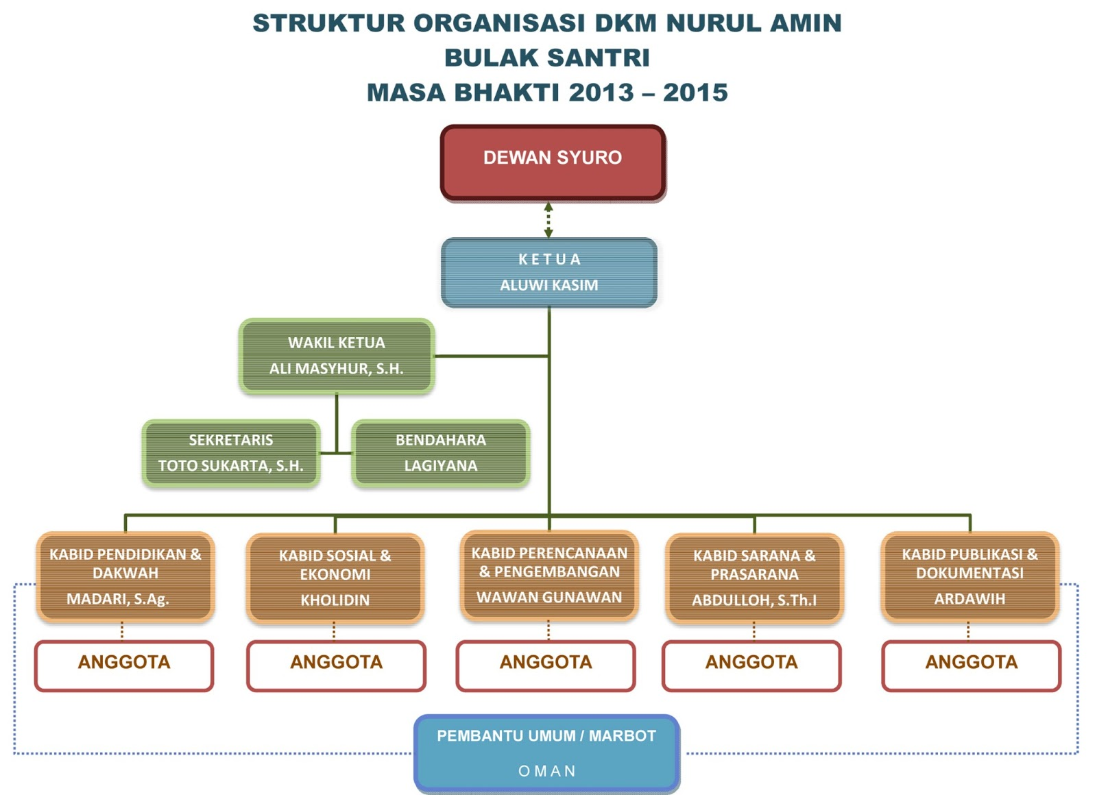 Masjid Nurul Amin-Bulak Santri: STRUKTUR ORGANISASI