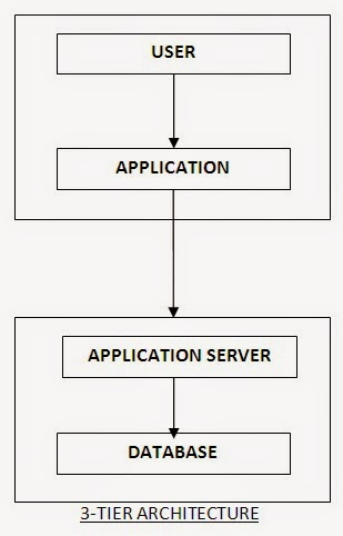 Easy Notes Dbms Architecture 2 Tier 3 Tier Architecture