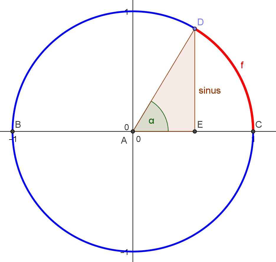 Triks membuat grafik fungsi sinus dengan lingkaran satuan lingkaran satuan dengan segitiga siku siku dan busur lingkaran ccuart Gallery