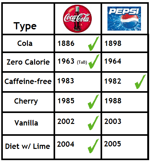 a comparison of the coca cola company and pepsi company