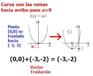 psu-matematicas: Desafío - Función Cuadrática Trasladada