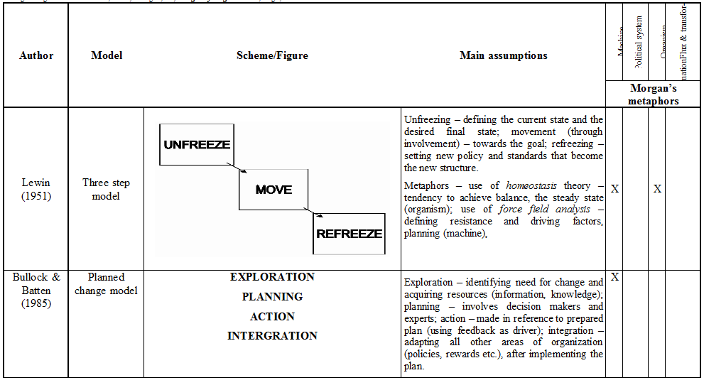 metaphors of management and organization in Free essay: problems and perspectives in management, 1/2006 175 from charts and sails metaphors of management and organization in germany and france markus.