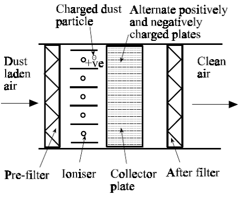 Electrostatic Activated Carbon Filters furthermore Me3 C2h4 also What Is The Meaning Of Ionic Layer  pression In Flocculation as well De Nox System 199824 1695224 besides 2245. on so2 filter