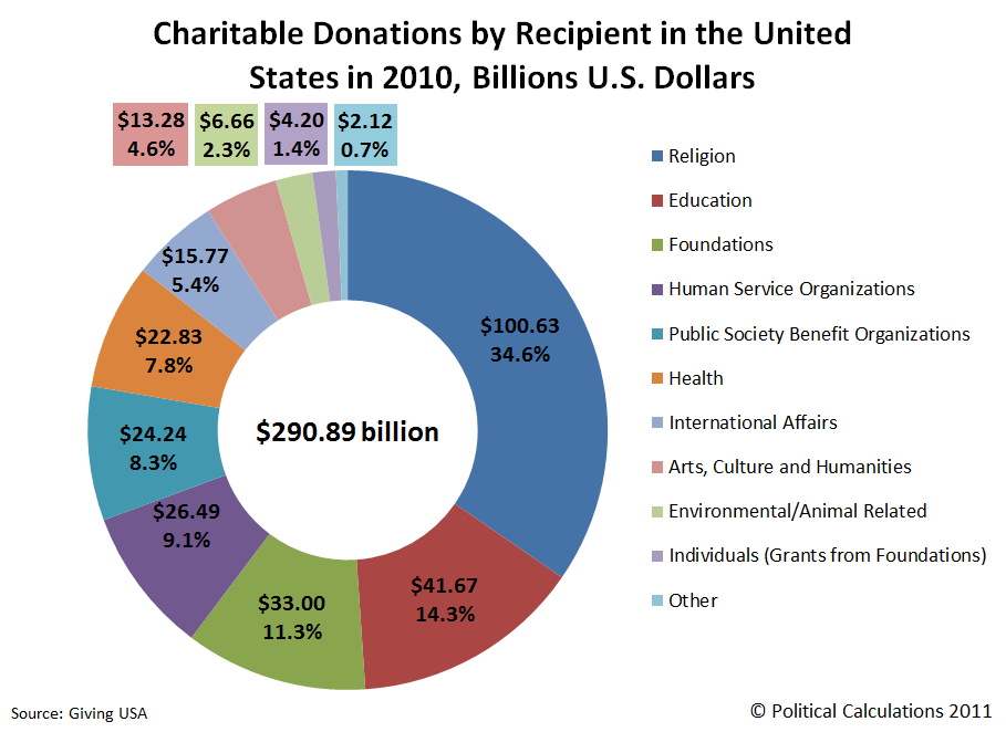 Charitable Donations by Recipient in the United States in 2010, Billions of U.S. Dollars
