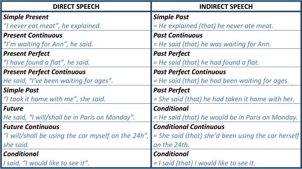 English Language Direct And Indirect Speech