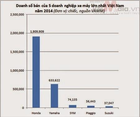 Thống kê số xe đã bán trong năm 2014 của các hãng - Nguồn: Vnmedia
