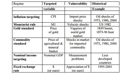 تقلب أسعار النفط ومشكلة إدارة سعر الصرف