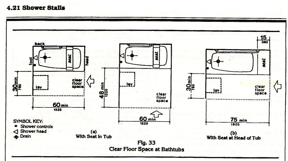 Access required bathtub clearances for Bathroom tub dimensions