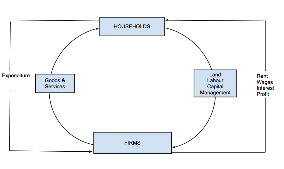 Ib economics sl y1 circular flow of income the circular flow of income shows how income is circulated between producers and consumers the producers are represented as firms and the consumers are ccuart Image collections