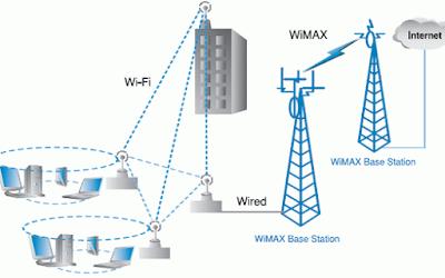 Simulasi penggunaan jaringan Wifi