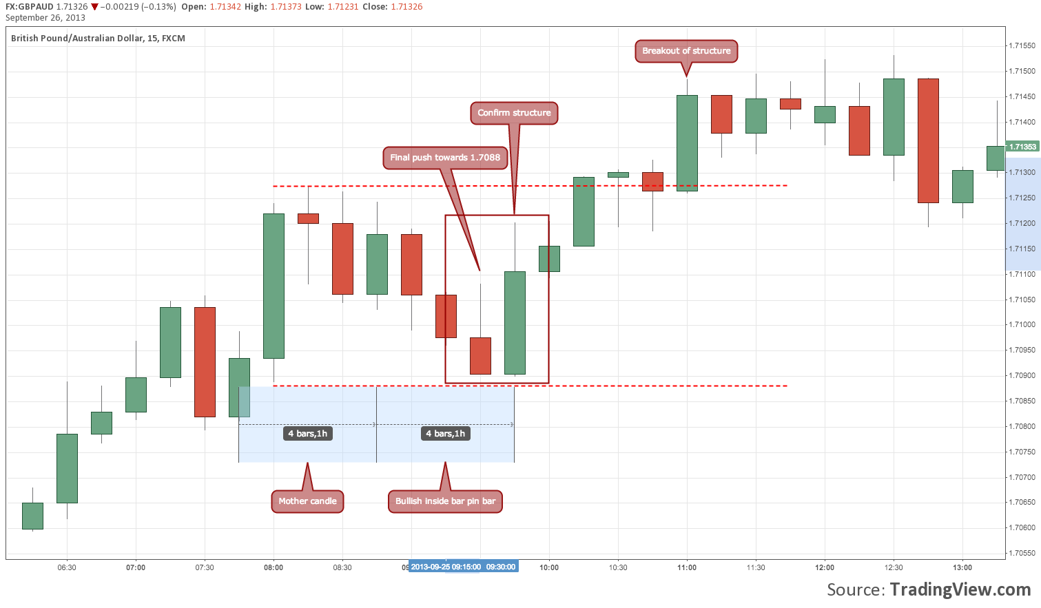 Forex Micro Trading: Anatomy of inside bar breakout structures trend ...