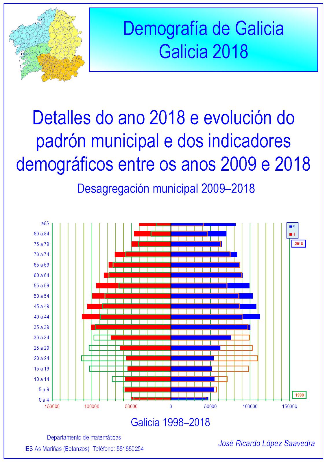 Galicia: demografía 2018