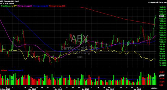 Barrick Gold ABX vs. SPY stock chart 2016
