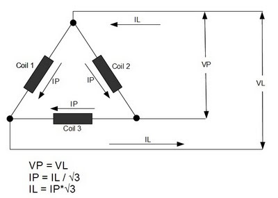 Delta Configuration Voltage and Current Relation