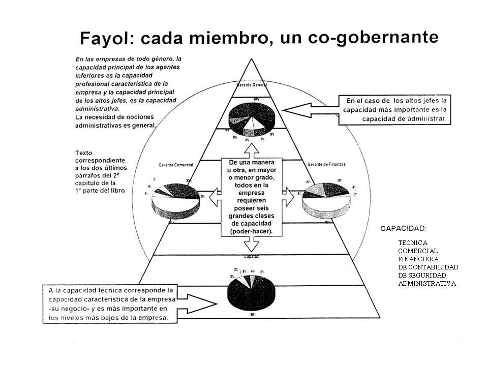 2 fayol industrial and general mang • các họ học thuyế thuyết gia về về quả quản trị trị hành chí chính – henri fayol,  set out general  industrial security.