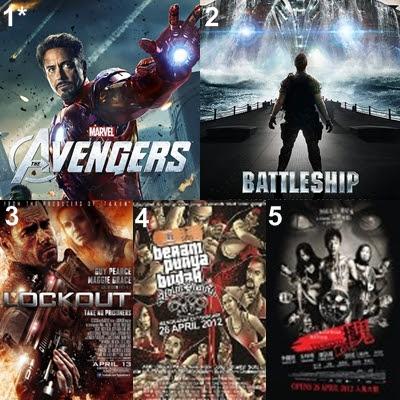 Malaysia Movies box office