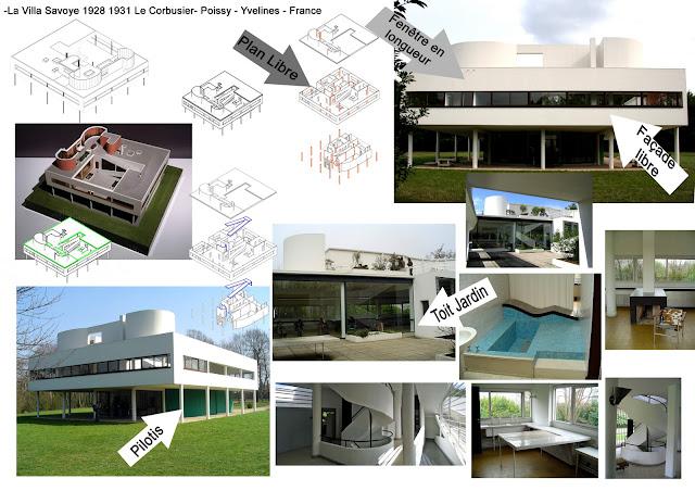 Arts plastiques lyc e costebelle la villa savoye 1928 for 5 points of architecture