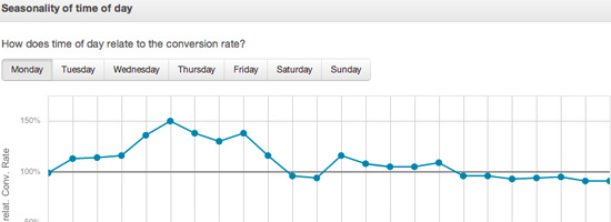 We Increased Our Web App Signups by Knowing Our Users