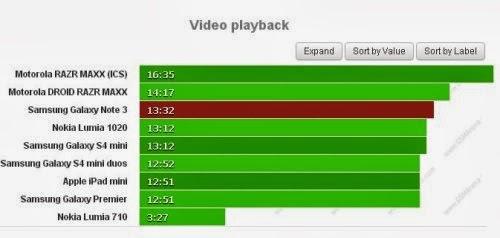 Eccellente autonomia per il Samsung Galaxy Note 3 come centro multimediale: potete visionare video per oltre 13 ore e mezza