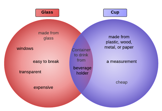 Foundations For Teaching Ells Venn Diagram Example Glass Vs Cup