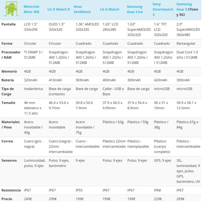 Comparativa De Los Smartwatchs