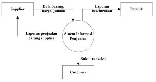 Jullul rusydi di dalam diagram konteks sistem informasi penjualan ini terdapat tiga entitas yaitu supplier customer dan pemilik supplier memberikan data barang ke ccuart Choice Image