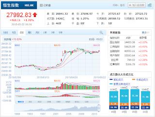中国株コバンザメ投資 香港ハンセン指数20150522