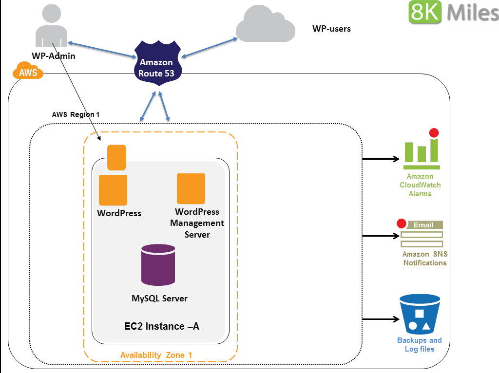 Aws Architecture Selol Ink