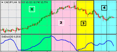 How to use standard deviation in forex trading