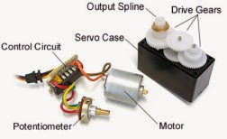 http://trikueni-desain-sistem.blogspot.com/2014/03/Pengertian-Motor-Servo.html