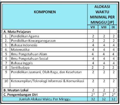 Struktur Kurikulum SD, SMP, SMA
