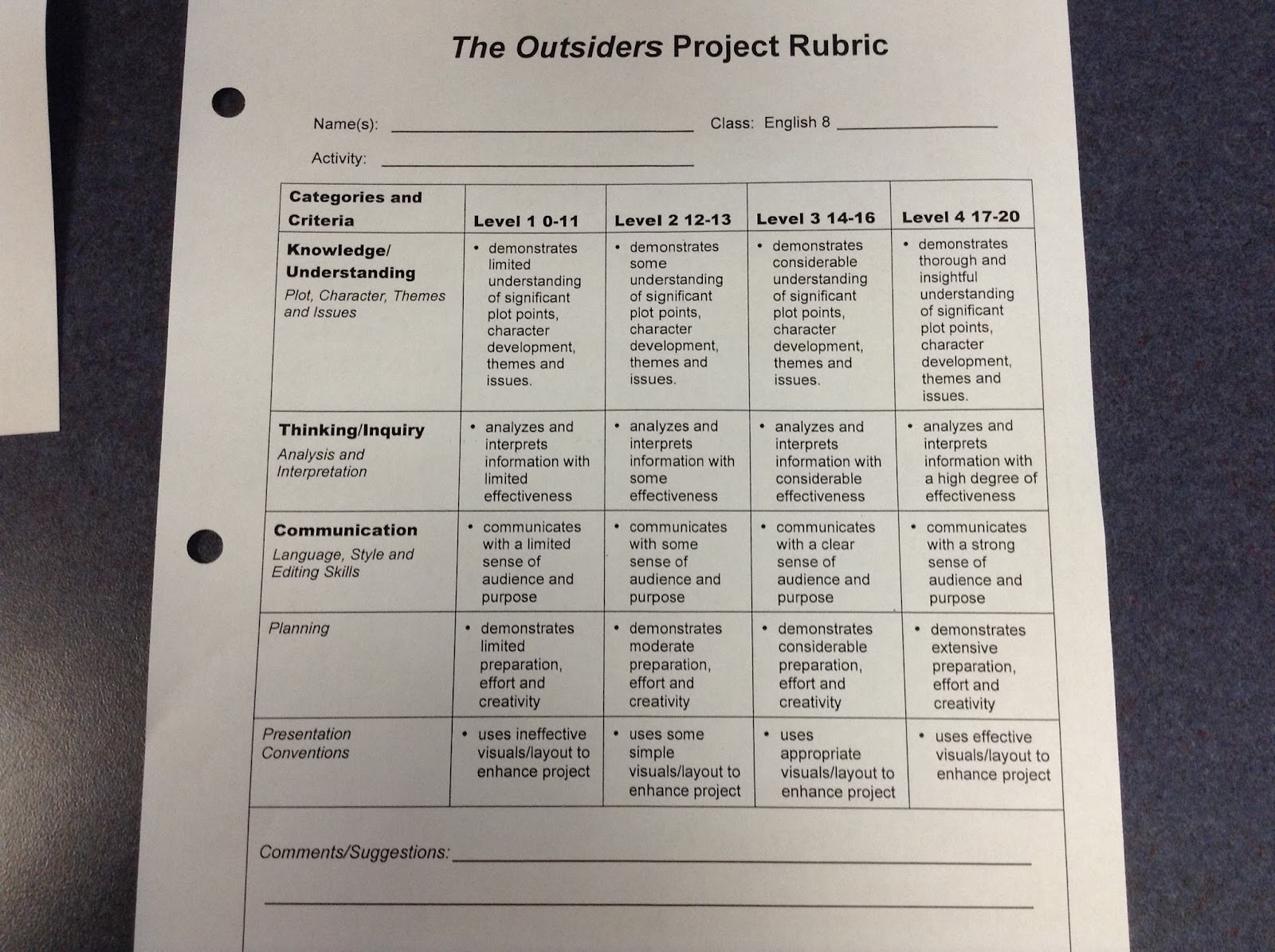 outsiders essay rubric Free outsiders papers, essays, and research papers these results are sorted by most relevant first (ranked search) you may also sort these by color rating or essay length.