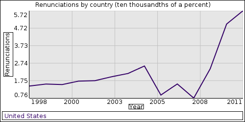 Overseas Exile: 1997 renunciation data anomaly explained
