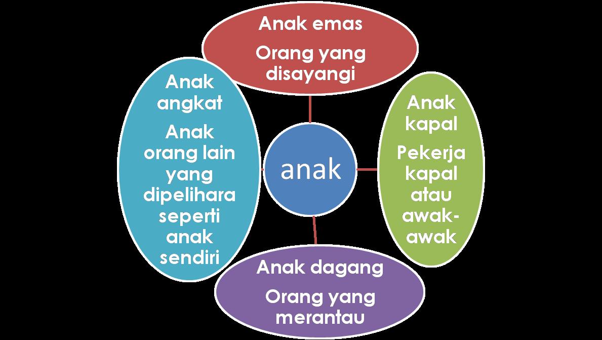 Bahasa Malaysia Upsr Sk Mangkapon Latihan Tatabahasa 1