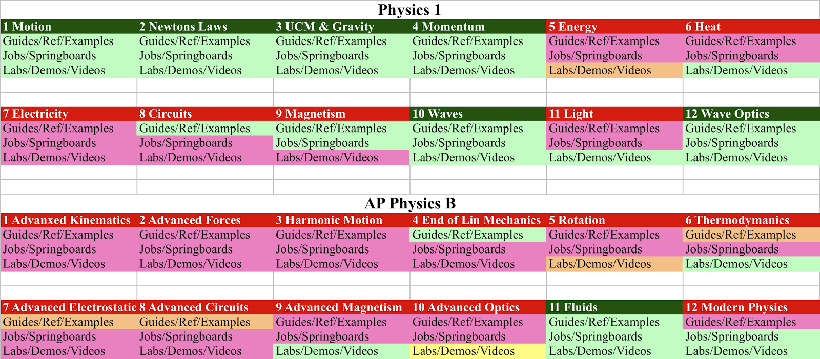 The Blog Of Phyz 2013 Doc Phet Dc Circuit Lab Parallel Bulbs In Physics 23 36 Folders Are Converted Nearly 2 3rds Ap Only Eight Less Than 1 4 Done Completed Shown Green