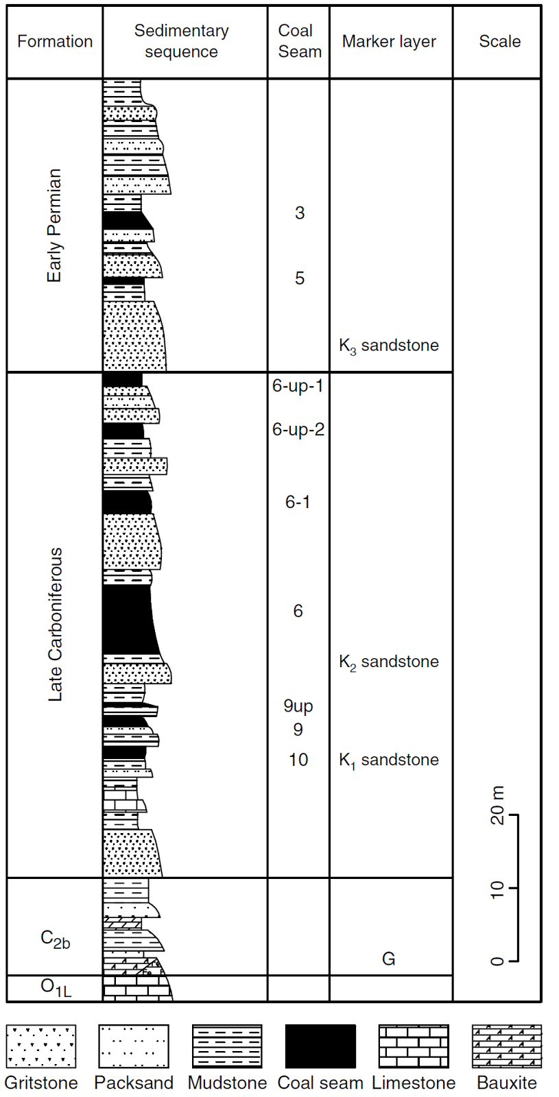 Stratigraphic column of the Guanbanwusu Mine, Jungar Coalfield.