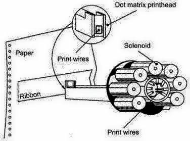 just for info dot matrix printer working procedure po tools