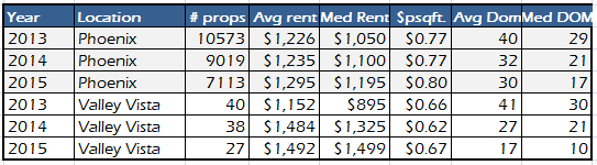 phoenix-az-and-valley-vista-rental-property-market-comparison-from-january-to-november-for-20132014-and-2015