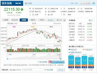 中国株コバンザメ投資 香港ハンセン指数20130322