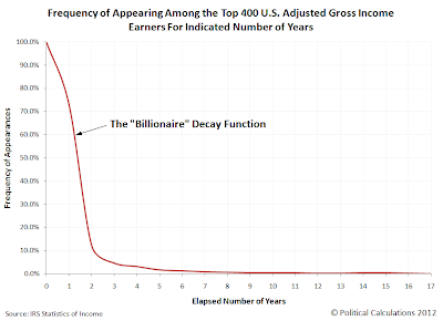 The Billionaire Decay Function