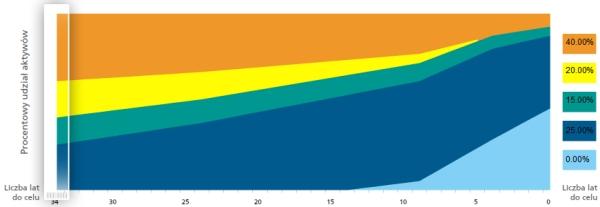 ING Perspektywa - fundusz cyklu życia