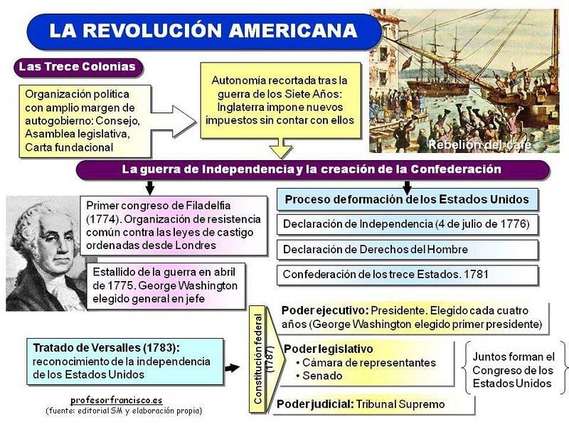 La pequeña historia de un estudiante de Historia: La independencia ...