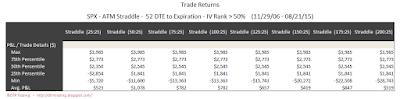 SPX Short Options Straddle 5 Number Summary - 52 DTE - IV Rank > 50 - Risk:Reward 25% Exits