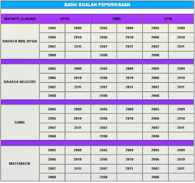 Bank Soalan - UPSR, PMR dan SPM