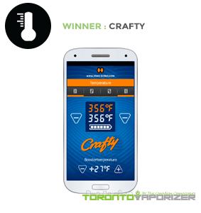 Temperature Flexibility Winner - Crafty
