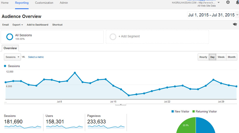 Statistik Blog Bulan Julai 2015